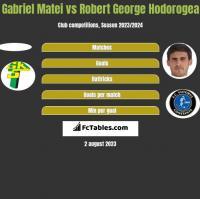 Gabriel Matei vs Robert George Hodorogea h2h player stats