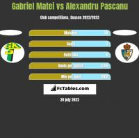 Gabriel Matei vs Alexandru Pascanu h2h player stats