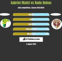 Gabriel Matei vs Radu Bobac h2h player stats