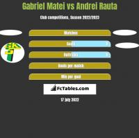 Gabriel Matei vs Andrei Rauta h2h player stats