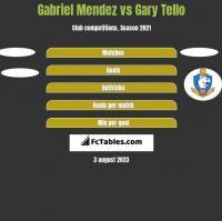 Gabriel Mendez vs Gary Tello h2h player stats