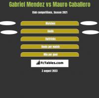 Gabriel Mendez vs Mauro Caballero h2h player stats