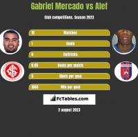 Gabriel Mercado vs Alef h2h player stats