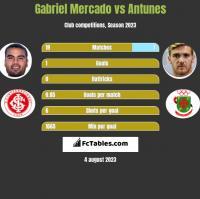 Gabriel Mercado vs Antunes h2h player stats