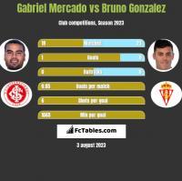 Gabriel Mercado vs Bruno Gonzalez h2h player stats