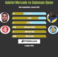 Gabriel Mercado vs Dakonam Djene h2h player stats