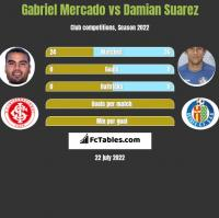 Gabriel Mercado vs Damian Suarez h2h player stats