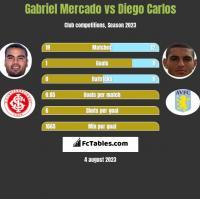 Gabriel Mercado vs Diego Carlos h2h player stats