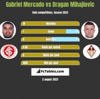 Gabriel Mercado vs Dragan Mihajlovic h2h player stats
