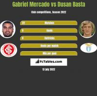 Gabriel Mercado vs Dusan Basta h2h player stats