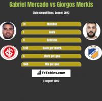 Gabriel Mercado vs Giorgos Merkis h2h player stats