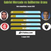 Gabriel Mercado vs Guilherme Arana h2h player stats