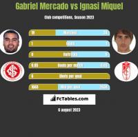 Gabriel Mercado vs Ignasi Miquel h2h player stats