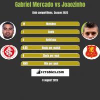 Gabriel Mercado vs Joaozinho h2h player stats