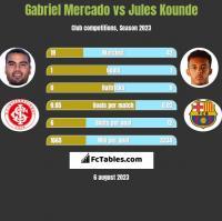 Gabriel Mercado vs Jules Kounde h2h player stats