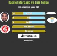 Gabriel Mercado vs Luiz Felipe h2h player stats