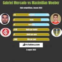Gabriel Mercado vs Maximilian Woeber h2h player stats