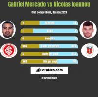 Gabriel Mercado vs Nicolas Ioannou h2h player stats