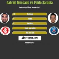 Gabriel Mercado vs Pablo Sarabia h2h player stats