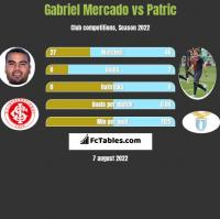 Gabriel Mercado vs Patric h2h player stats