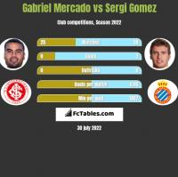 Gabriel Mercado vs Sergi Gomez h2h player stats