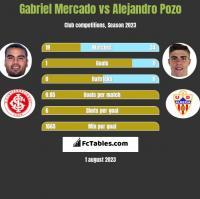 Gabriel Mercado vs Alejandro Pozo h2h player stats