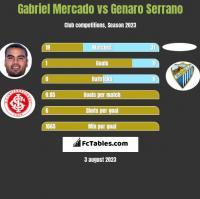 Gabriel Mercado vs Genaro Serrano h2h player stats