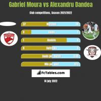 Gabriel Moura vs Alexandru Dandea h2h player stats