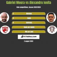 Gabriel Moura vs Alexandru Ionita h2h player stats