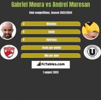 Gabriel Moura vs Andrei Muresan h2h player stats