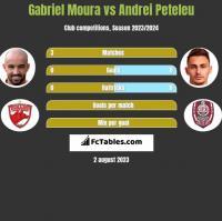 Gabriel Moura vs Andrei Peteleu h2h player stats
