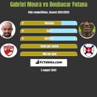 Gabriel Moura vs Boubacar Fofana h2h player stats