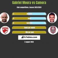 Gabriel Moura vs Camora h2h player stats