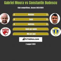 Gabriel Moura vs Constantin Budescu h2h player stats