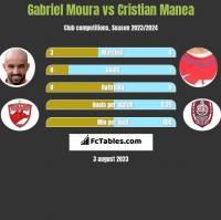 Gabriel Moura vs Cristian Manea h2h player stats