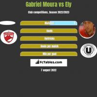 Gabriel Moura vs Ely h2h player stats