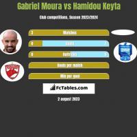 Gabriel Moura vs Hamidou Keyta h2h player stats
