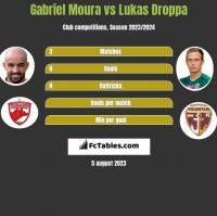 Gabriel Moura vs Lukas Droppa h2h player stats