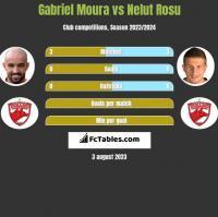 Gabriel Moura vs Nelut Rosu h2h player stats