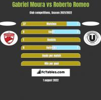Gabriel Moura vs Roberto Romeo h2h player stats