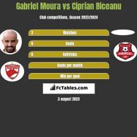 Gabriel Moura vs Ciprian Biceanu h2h player stats