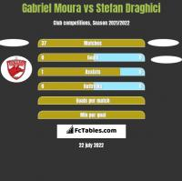 Gabriel Moura vs Stefan Draghici h2h player stats
