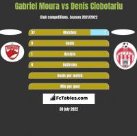 Gabriel Moura vs Denis Ciobotariu h2h player stats