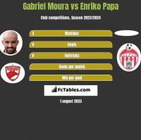 Gabriel Moura vs Enriko Papa h2h player stats