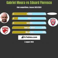 Gabriel Moura vs Eduard Florescu h2h player stats