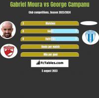 Gabriel Moura vs George Campanu h2h player stats