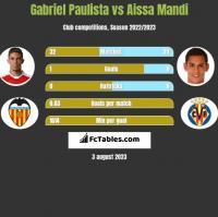 Gabriel Paulista vs Aissa Mandi h2h player stats