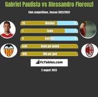 Gabriel Paulista vs Alessandro Florenzi h2h player stats