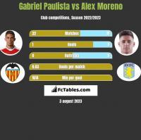 Gabriel Paulista vs Alex Moreno h2h player stats