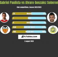 Gabriel Paulista vs Alvaro Gonzalez Soberon h2h player stats